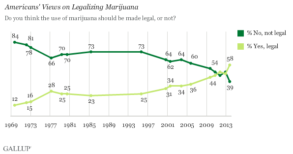 MMJ Acceptance Chart - Gallup